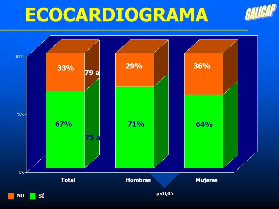 ECOCARDIOGRAMA TotalMujeres 36% 64% 67% 33% p<0,05 75 a 79 a SÍ NO Hombres 29% 71%