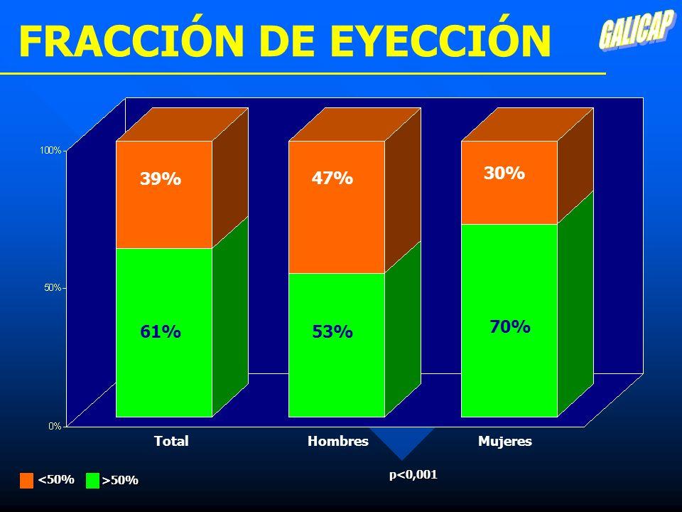FRACCIÓN DE EYECCIÓN TotalMujeres 30% 70% 61% 39% p<0,001 >50% <50% Hombres 47% 53%
