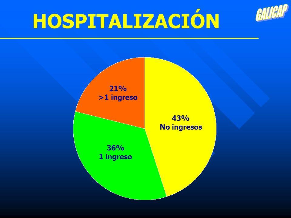 HOSPITALIZACIÓN 21% >1 ingreso 43% No ingresos 36% 1 ingreso