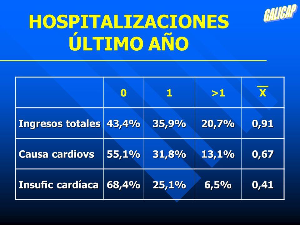 HOSPITALIZACIONES ÚLTIMO AÑO 01>1X Ingresos totales 43,4%35,9%20,7%0,91 Causa cardiovs 55,1%31,8%13,1%0,67 Insufic cardíaca 68,4%25,1%6,5%0,41