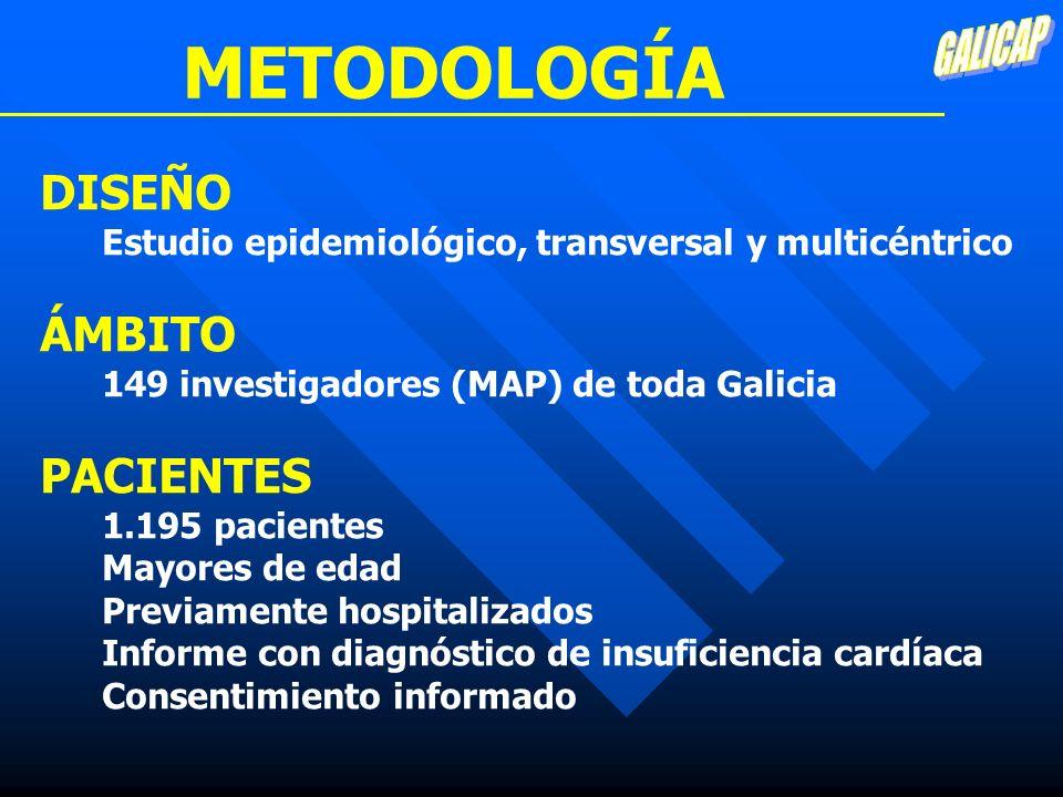 METODOLOGÍA DISEÑO Estudio epidemiológico, transversal y multicéntrico ÁMBITO 149 investigadores (MAP) de toda Galicia PACIENTES 1.195 pacientes Mayor