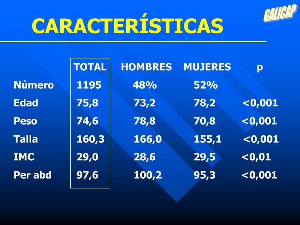 TOTAL HOMBRES MUJERES p Número 1195 48%52% Edad 75,873,2 78,2 <0,001 Peso 74,6 78,870,8 <0,001 Talla 160,3 166,0155,1 <0,001 IMC 29,028,629,5 <0,01 Pe