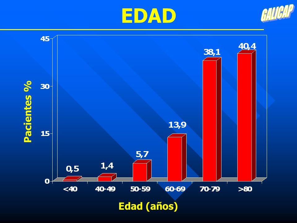CORONARIOGRAFÍA Cardiopatía Isquémica TotalMujeres 59% 41% 46% 54% p<0,001 Sí No Hombres 66% 34% 43% 57% Lesión <50%>50%