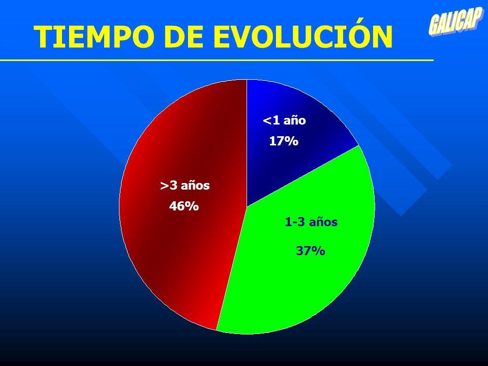 TIEMPO DE EVOLUCIÓN <1 año 17% >3 años 46% 1-3 años 37%