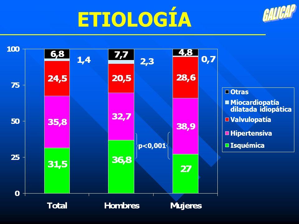 TRATAMIENTO Betabloq IECAS Estatinas Aspirina ACO 11% Espironol 5% 41% 38% 22% 50% 30% 59% 43% 25% Tiazidas Insulina 54% 18% 46% 48% 24% 16% p<0,01 p<0,05 p<0,01 p<0,001 FEV<50%FEV>50% p<0,05 p<0,05 p<0,05 p<0,001