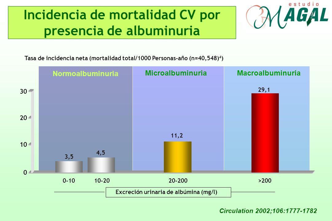 Incidencia de mortalidad CV por presencia de albuminuria Circulation 2002;106:1777-1782 Tasa de incidencia neta (mortalidad total/1000 Personas-año (n