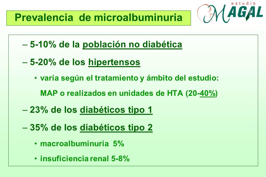 –5-10% de la población no diabética –5-20% de los hipertensos varía según el tratamiento y ámbito del estudio: MAP o realizados en unidades de HTA (20