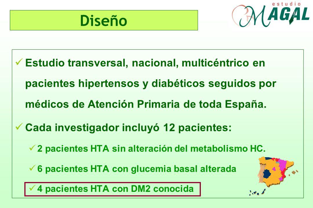 Diseño Estudio transversal, nacional, multicéntrico en pacientes hipertensos y diabéticos seguidos por médicos de Atención Primaria de toda España. Ca