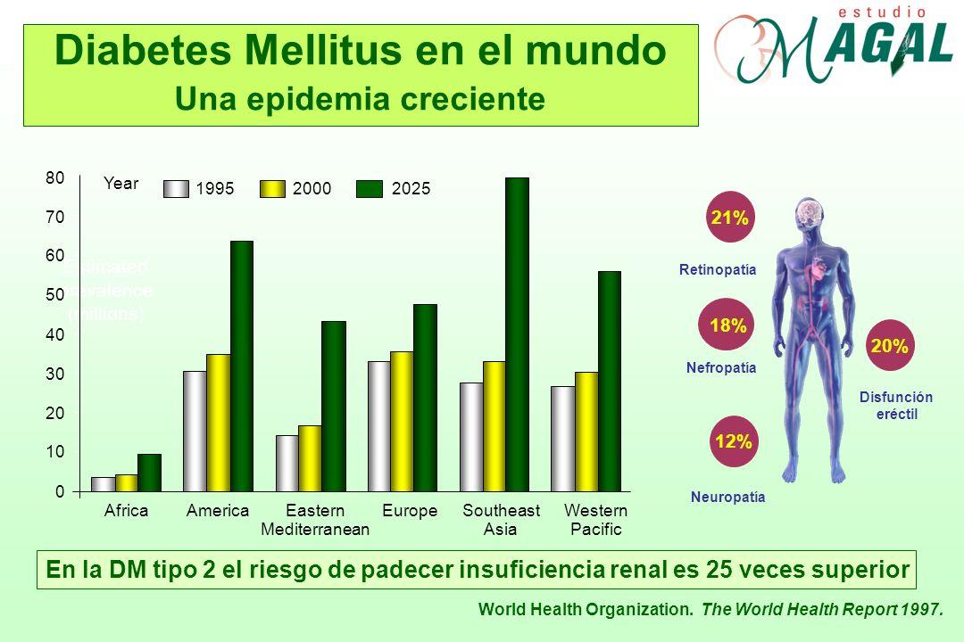 Diabetes Mellitus en el mundo Una epidemia creciente World Health Organization. The World Health Report 1997. Estimated prevalence (millions) AfricaAm