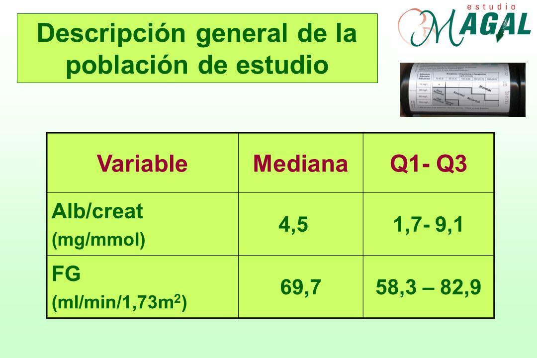 VariableMedianaQ1- Q3 Alb/creat (mg/mmol) 4,51,7- 9,1 FG (ml/min/1,73m 2 ) 69,758,3 – 82,9 Descripción general de la población de estudio