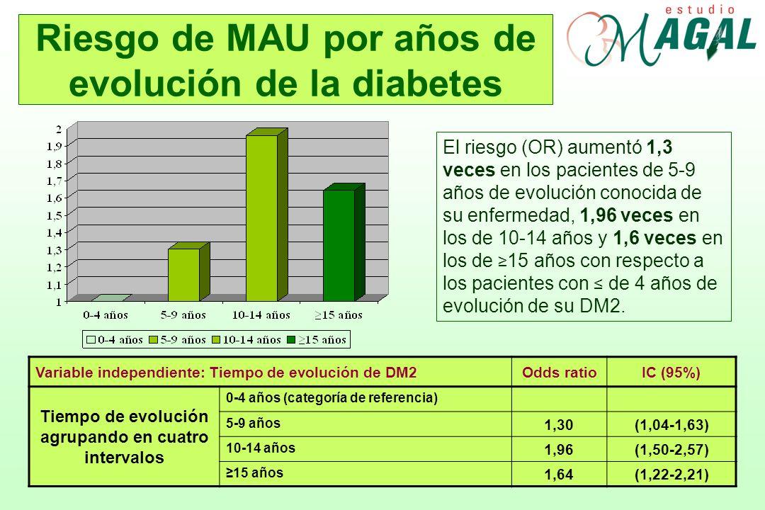 Riesgo de MAU por años de evolución de la diabetes El riesgo (OR) aumentó 1,3 veces en los pacientes de 5-9 años de evolución conocida de su enfermeda