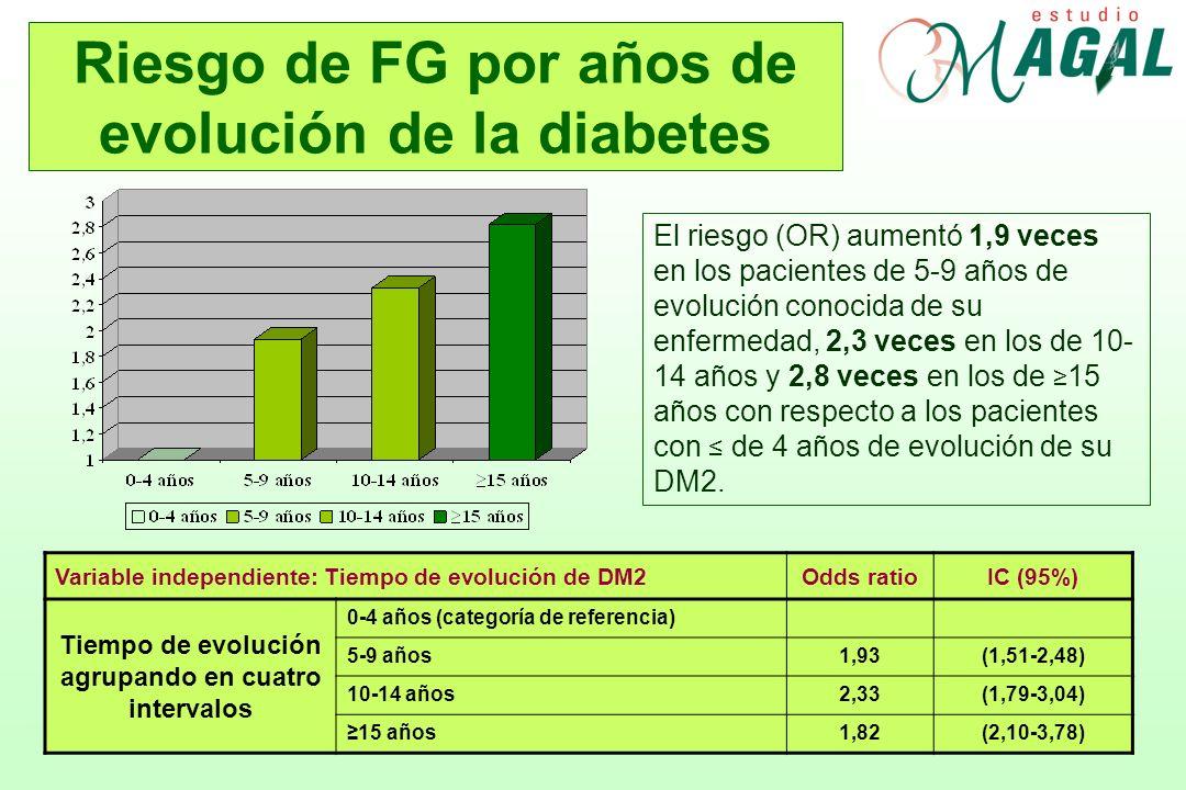 Riesgo de FG por años de evolución de la diabetes El riesgo (OR) aumentó 1,9 veces en los pacientes de 5-9 años de evolución conocida de su enfermedad