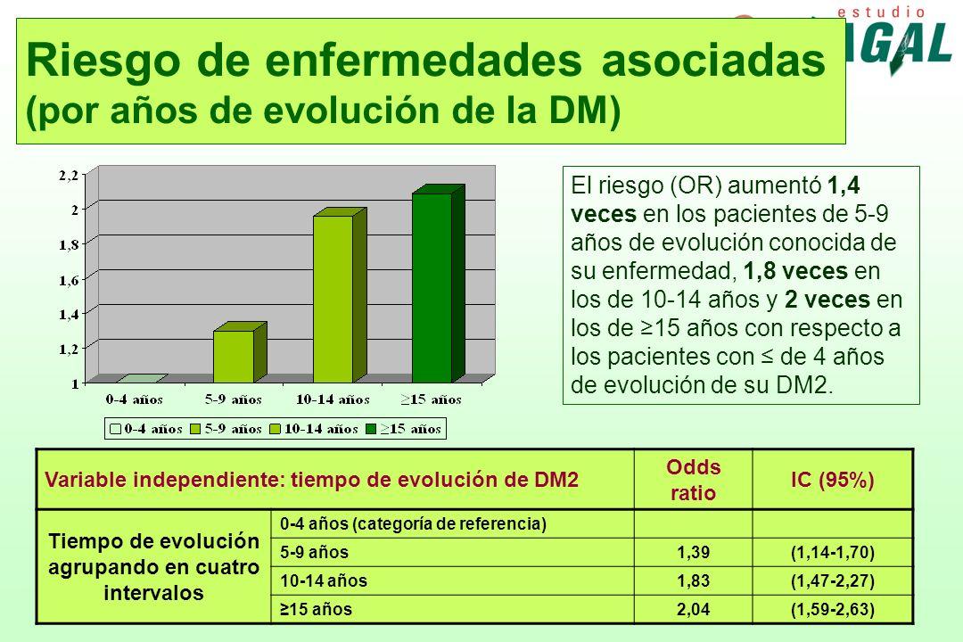 Riesgo de enfermedades asociadas (por años de evolución de la DM) El riesgo (OR) aumentó 1,4 veces en los pacientes de 5-9 años de evolución conocida