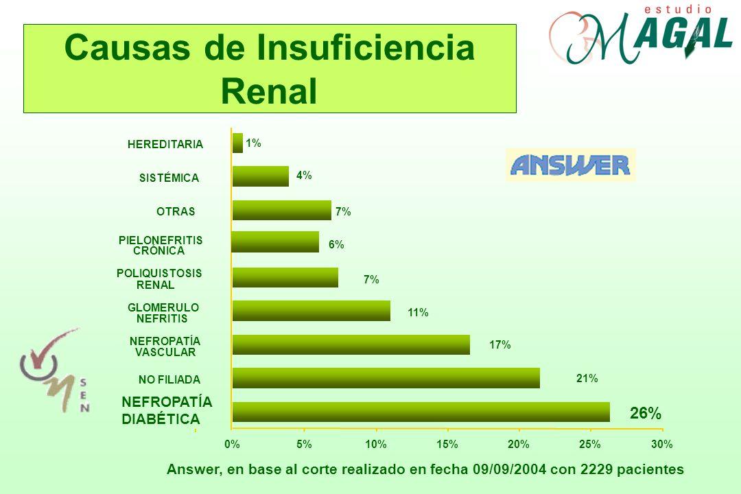1% 4% 7% 6% 7% 11% 17% 21% 0%5%10%15%20%25%30% 26% NEFROPATÍA DIABÉTICA NO FILIADA NEFROPATÍA VASCULAR GLOMERULO NEFRITIS POLIQUISTOSIS RENAL PIELONEF