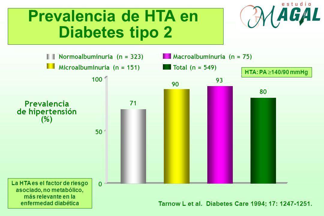 HTA: PA 140/90 mmHg Tarnow L et al. Diabetes Care 1994; 17: 1247-1251. Prevalencia de HTA en Diabetes tipo 2 Prevalencia de hipertensión (%) 0 50 100