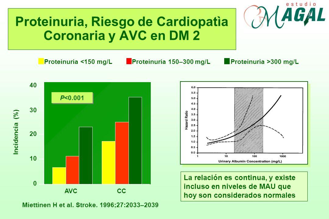Proteinuria, Riesgo de Cardiopatìa Coronaria y AVC en DM 2 Miettinen H et al. Stroke. 1996;27:2033–2039 Proteinuria <150 mg/LProteinuria 150–300 mg/LP