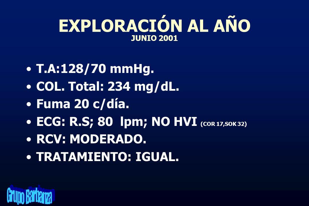 EXPLORACIÓN AL AÑO JUNIO 2001 T.A:128/70 mmHg. COL. Total: 234 mg/dL. Fuma 20 c/día. ECG: R.S; 80 lpm; NO HVI (COR 17,SOK 32) RCV: MODERADO. TRATAMIEN