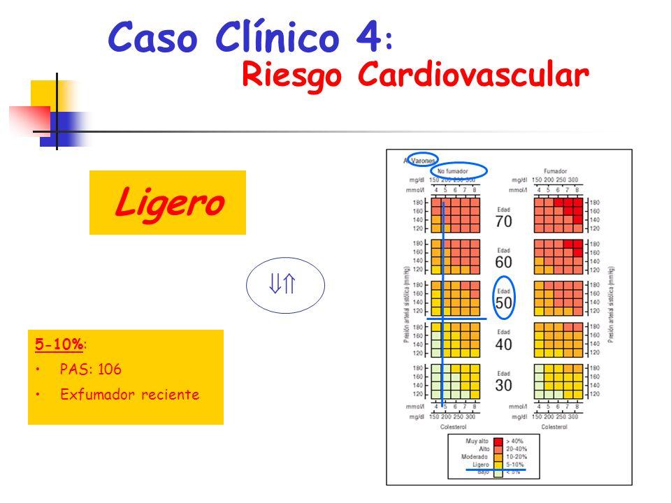 Caso Clínico 4 : Riesgo Cardiovascular, Ligero 5-10%: PAS: 106 Exfumador reciente