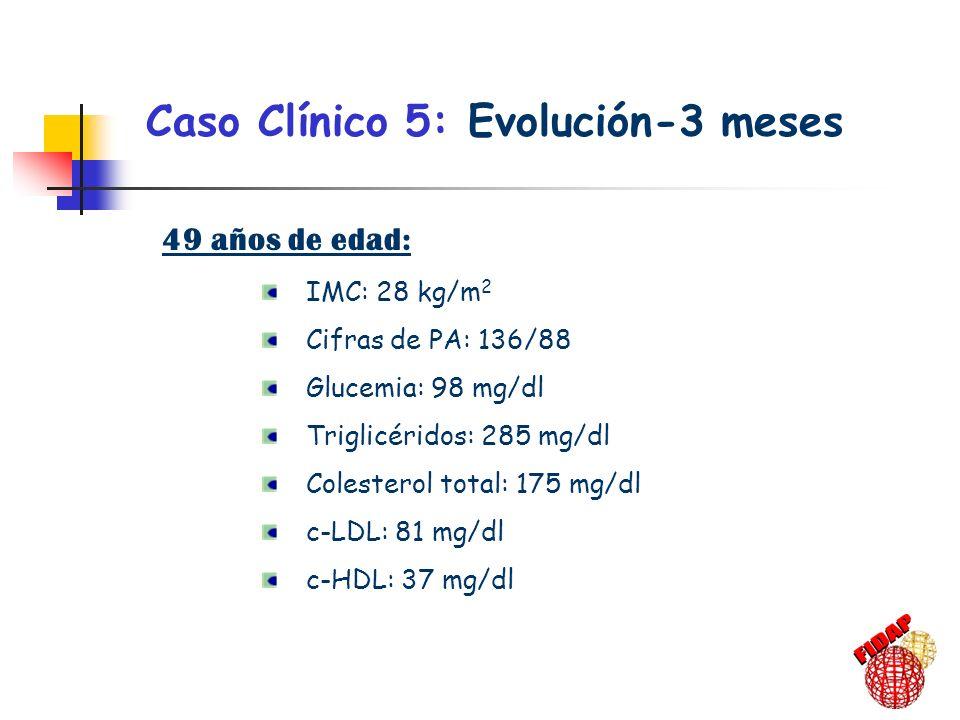 Caso Clínico 5: Evolución-3 meses 49 años de edad: IMC: 28 kg/m 2 Cifras de PA: 136/88 Glucemia: 98 mg/dl Triglicéridos: 285 mg/dl Colesterol total: 1