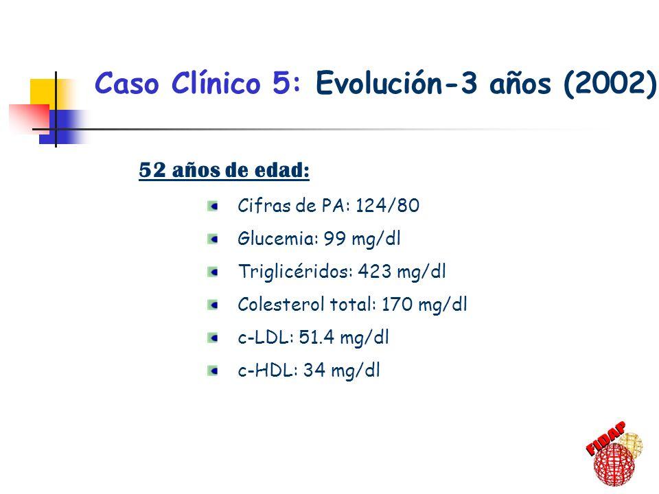 Caso Clínico 5: Evolución-3 años (2002) 52 años de edad: Cifras de PA: 124/80 Glucemia: 99 mg/dl Triglicéridos: 423 mg/dl Colesterol total: 170 mg/dl