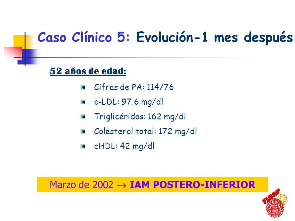 Caso Clínico 5: Evolución-1 mes después 52 años de edad: Cifras de PA: 114/76 c-LDL: 97.6 mg/dl Triglicéridos: 162 mg/dl Colesterol total: 172 mg/dl c