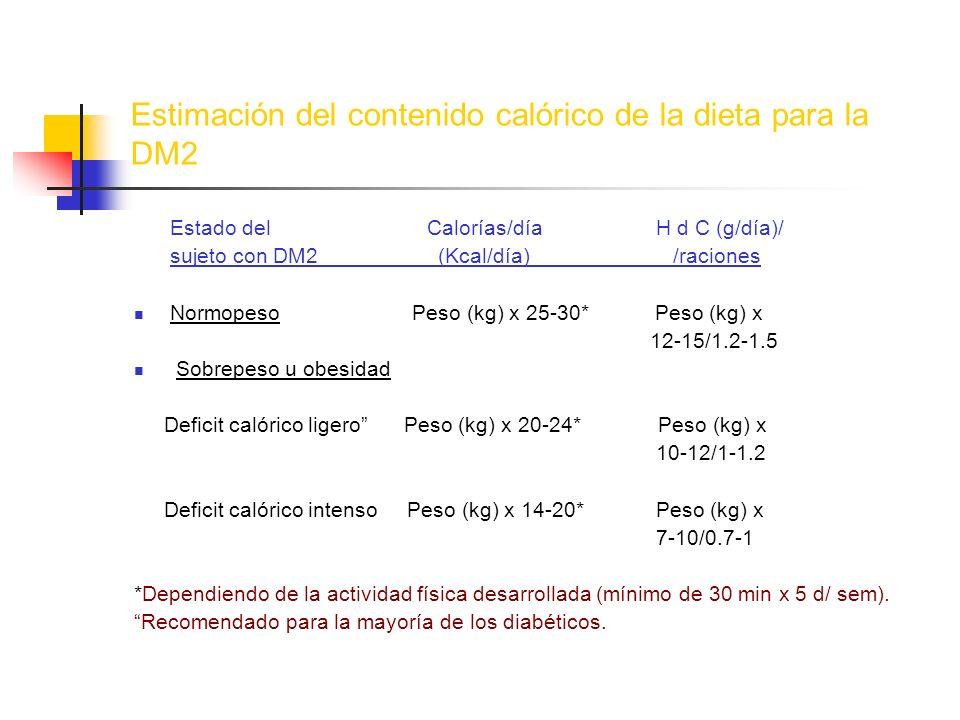Estimación del contenido calórico de la dieta para la DM2 Estado del Calorías/día H d C (g/día)/ sujeto con DM2 (Kcal/día) /raciones Normopeso Peso (k