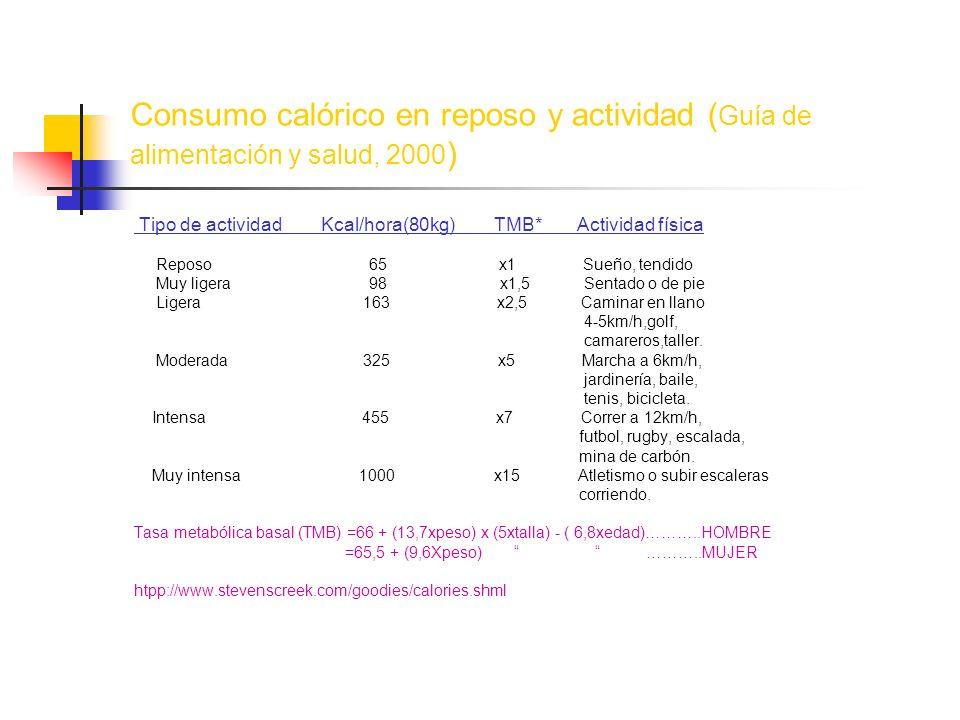 Consumo calórico en reposo y actividad ( Guía de alimentación y salud, 2000 ) Tipo de actividad Kcal/hora(80kg) TMB* Actividad física Reposo 65 x1 Sue