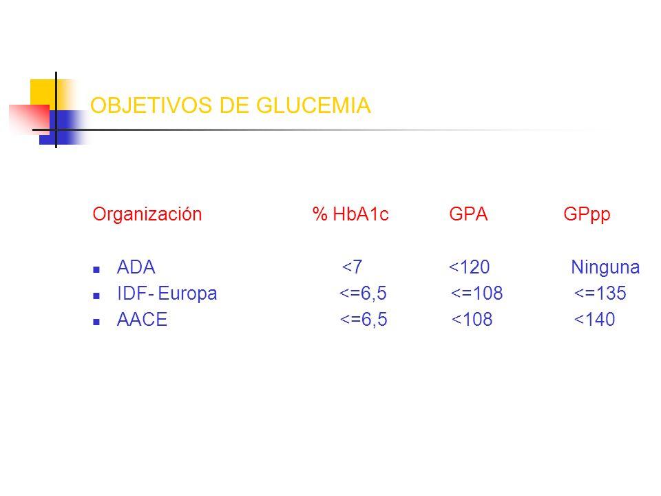 OBJETIVOS DE GLUCEMIA Organización % HbA1c GPA GPpp ADA <7 <120 Ninguna IDF- Europa <=6,5 <=108 <=135 AACE <=6,5 <108 <140