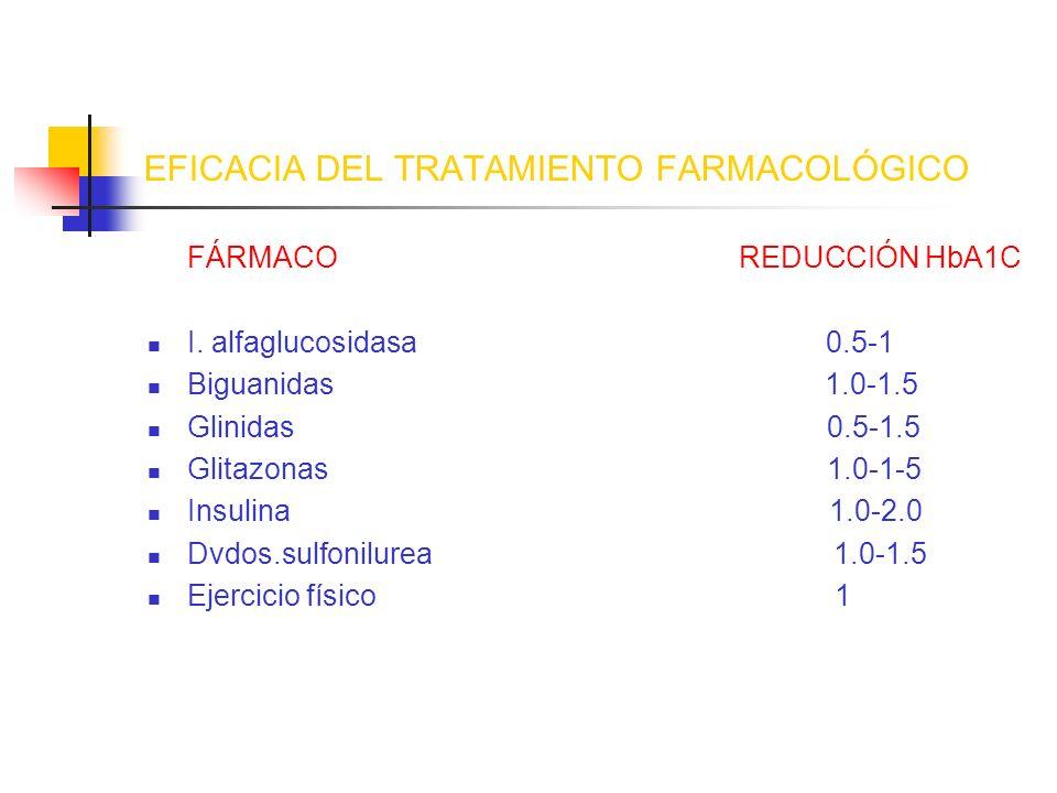 EFICACIA DEL TRATAMIENTO FARMACOLÓGICO FÁRMACO REDUCCIÓN HbA1C I. alfaglucosidasa 0.5-1 Biguanidas 1.0-1.5 Glinidas 0.5-1.5 Glitazonas 1.0-1-5 Insulin