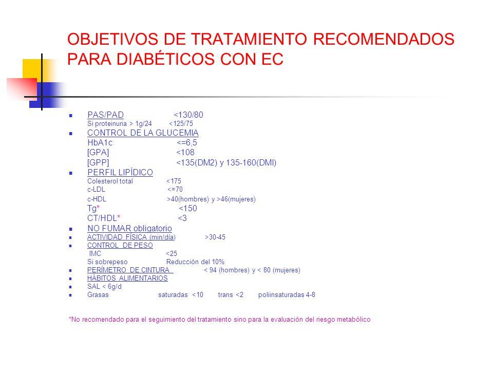 OBJETIVOS DE TRATAMIENTO RECOMENDADOS PARA DIABÉTICOS CON EC PAS/PAD <130/80 Si proteinuria > 1g/24 <125/75 CONTROL DE LA GLUCEMIA HbA1c <=6,5 [GPA] <