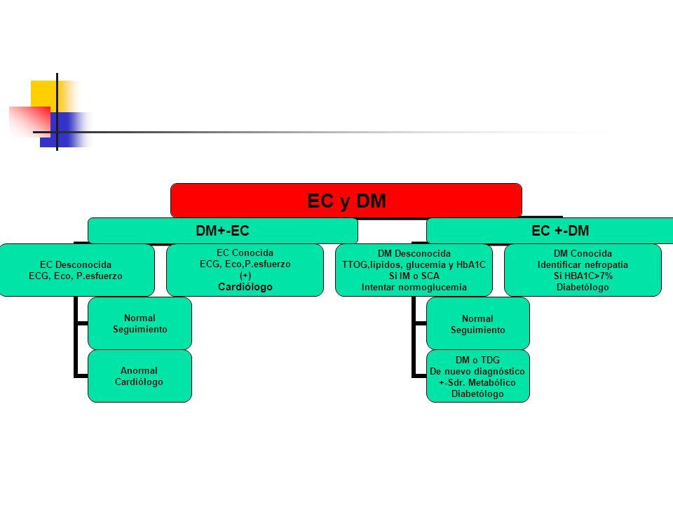 EC y DM DM+-EC EC Desconocida ECG, Eco, P.esfuerzo Normal Seguimiento Anormal Cardiólogo EC Conocida ECG, Eco,P.esfuerzo (+) Cardiólogo EC +-DM DM Des