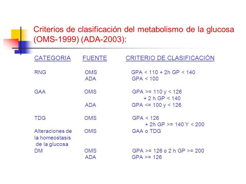 Criterios de clasificación del metabolismo de la glucosa (OMS-1999) (ADA-2003): CATEGORIA FUENTE CRITERIO DE CLASIFICACIÓN RNG OMS GPA < 110 + 2h GP <