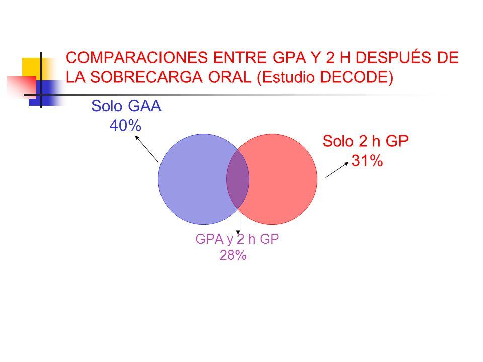 COMPARACIONES ENTRE GPA Y 2 H DESPUÉS DE LA SOBRECARGA ORAL (Estudio DECODE) Solo GAA 40% GPA y 2 h GP 28% Solo 2 h GP 31%