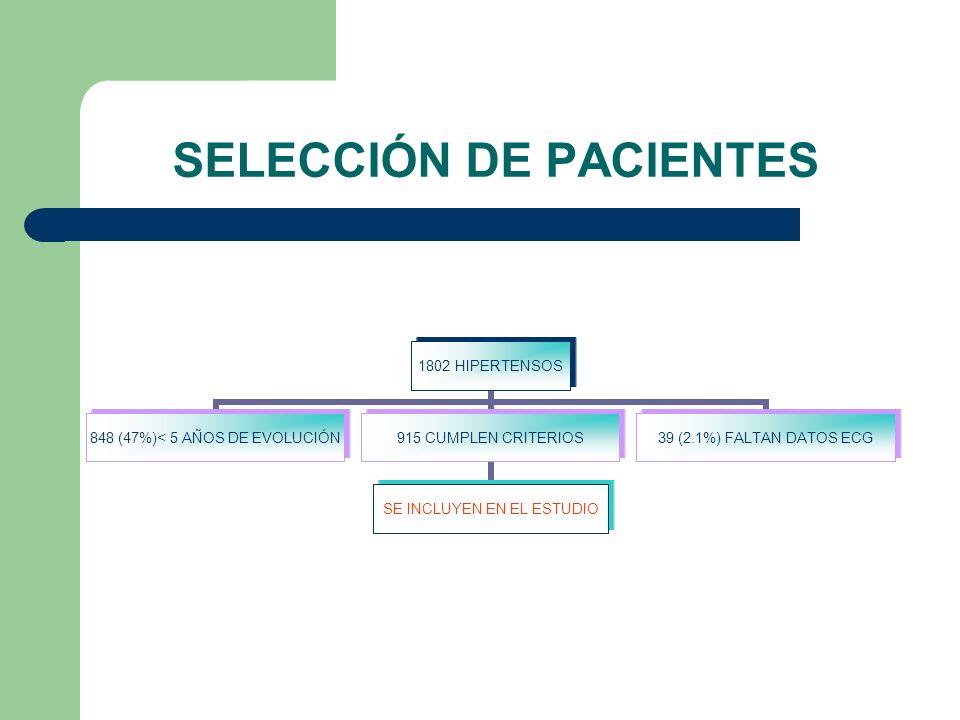 SELECCIÓN DE PACIENTES 1802 HIPERTENSOS 848 (47%)< 5 AÑOS DE EVOLUCIÓN 915 CUMPLEN CRITERIOS SE INCLUYEN EN EL ESTUDIO 39 (2.1%) FALTAN DATOS ECG