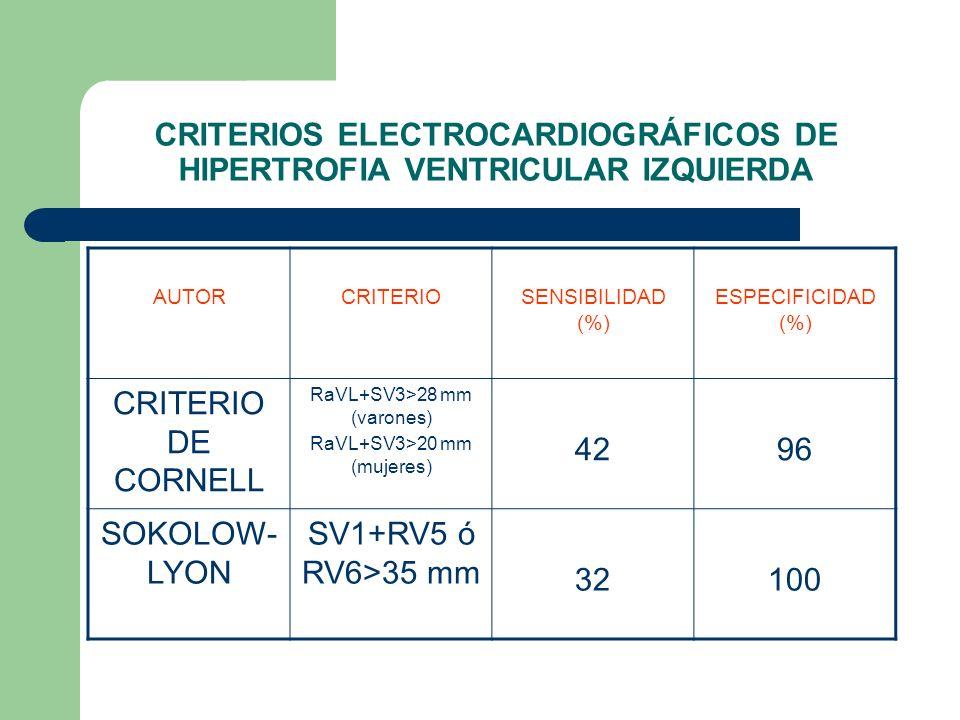 CRITERIOS ELECTROCARDIOGRÁFICOS DE HIPERTROFIA VENTRICULAR IZQUIERDA AUTORCRITERIOSENSIBILIDAD (%) ESPECIFICIDAD (%) CRITERIO DE CORNELL RaVL+SV3>28 m