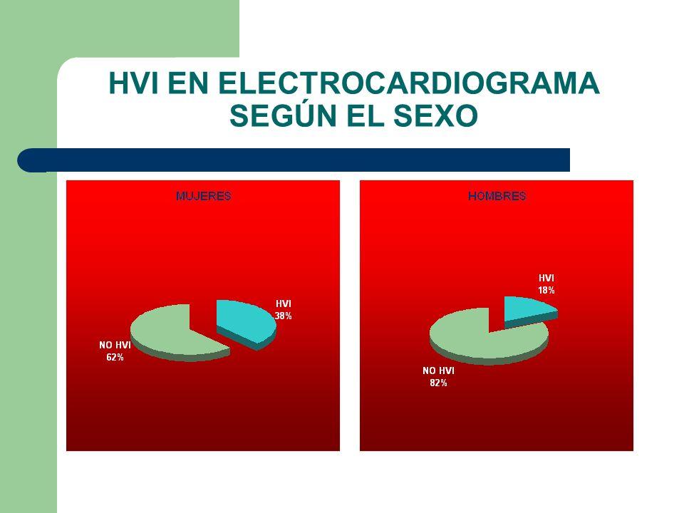 HVI EN ELECTROCARDIOGRAMA SEGÚN EL SEXO