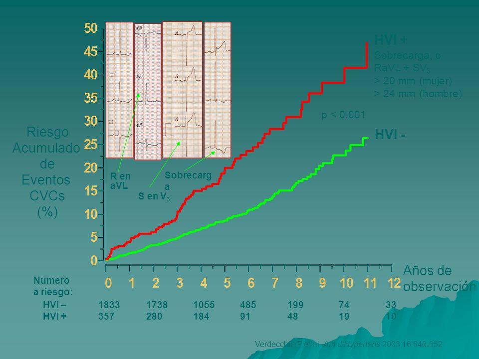 40 50 60 70 80 90 100 Supervivencia libre eventos, % 0 1 2 3 4 Proporción de eventos (100 ptes/año) p = 0.002 100 200 300 400500 0 Regresión HVI No regresión HVI semanas Verdecchia P et al.