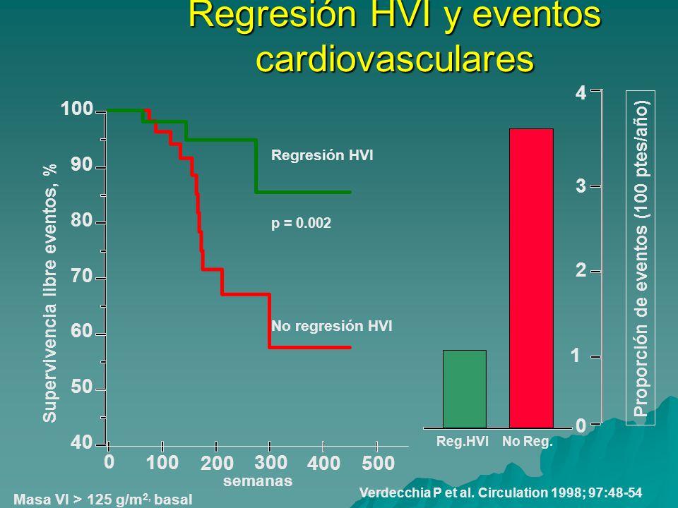 40 50 60 70 80 90 100 Supervivencia libre eventos, % 0 1 2 3 4 Proporción de eventos (100 ptes/año) p = 0.002 100 200 300 400500 0 Regresión HVI No re