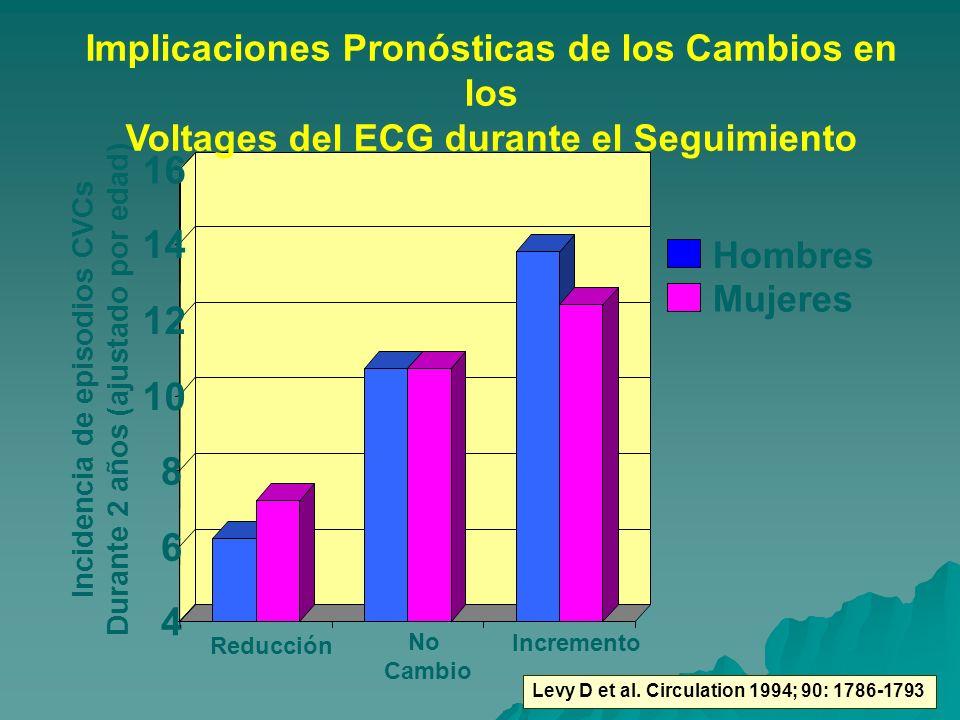 4 6 8 10 12 14 16 Incidencia de episodios CVCs Durante 2 años (ajustado por edad) Implicaciones Pronósticas de los Cambios en los Voltages del ECG dur