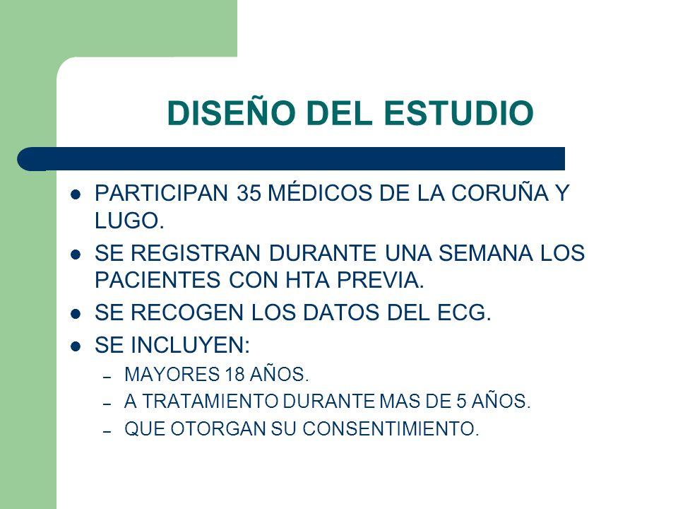 DISEÑO DEL ESTUDIO PARTICIPAN 35 MÉDICOS DE LA CORUÑA Y LUGO. SE REGISTRAN DURANTE UNA SEMANA LOS PACIENTES CON HTA PREVIA. SE RECOGEN LOS DATOS DEL E