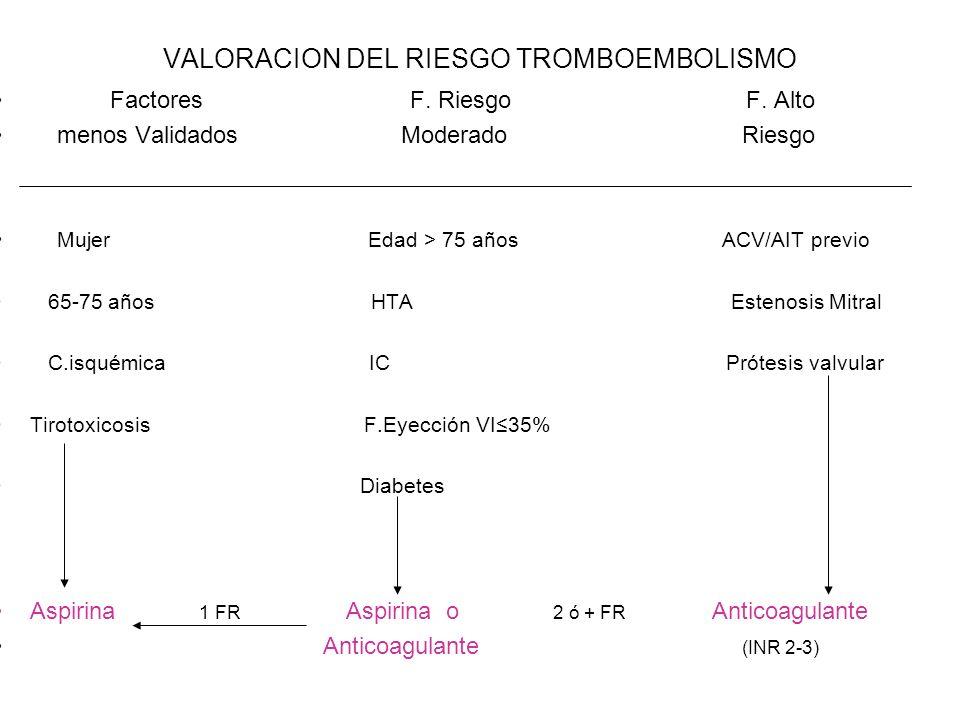 VALORACION DEL RIESGO TROMBOEMBOLISMO Factores F. Riesgo F. Alto menos Validados Moderado Riesgo Mujer Edad > 75 años ACV/AIT previo 65-75 años HTA Es