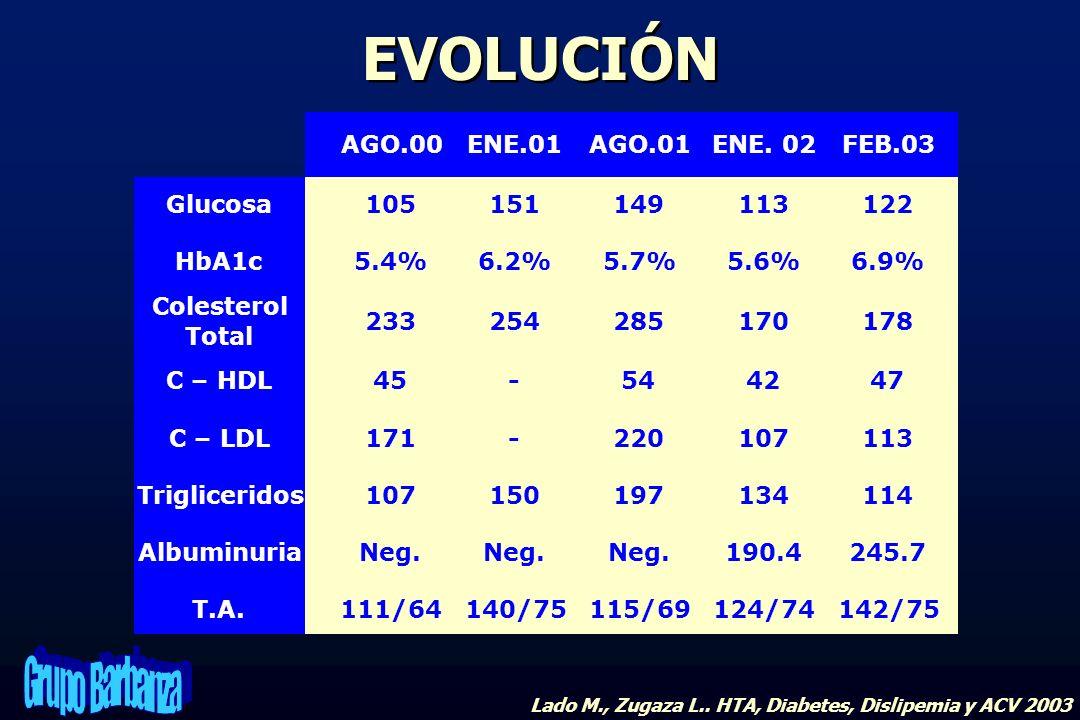 EVOLUCIÓN Lado M., Zugaza L.. HTA, Diabetes, Dislipemia y ACV 2003