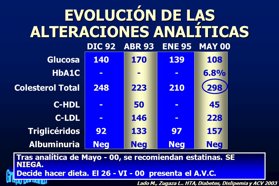 EVOLUCIÓN DE LAS ALTERACIONES ANALÍTICAS Neg MAY 00ENE 95ABR 93DIC 92 Neg Albuminuria 1579713392Triglicéridos 228-146-C-LDL 45-50-C-HDL 298210223248Co