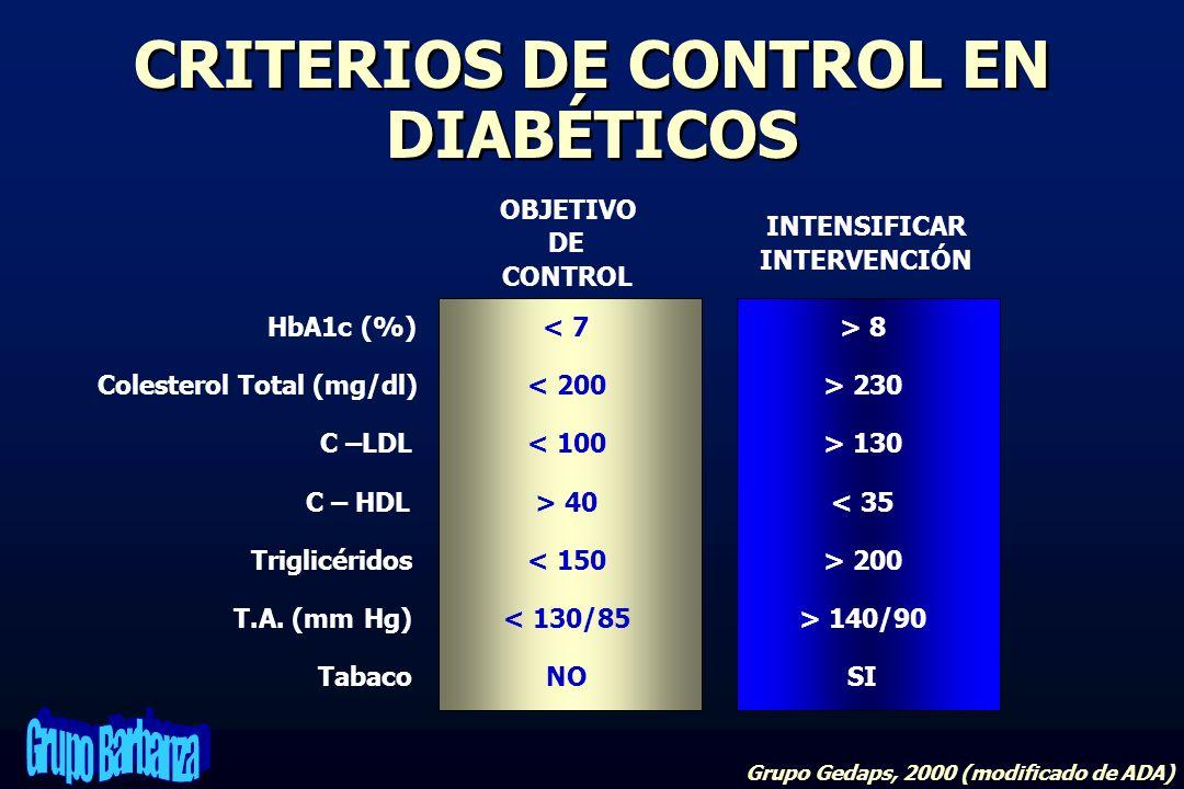 CRITERIOS DE CONTROL EN DIABÉTICOS Grupo Gedaps, 2000 (modificado de ADA) OBJETIVO DE CONTROL INTENSIFICAR INTERVENCIÓN HbA1c (%)< 7> 8 Colesterol Tot