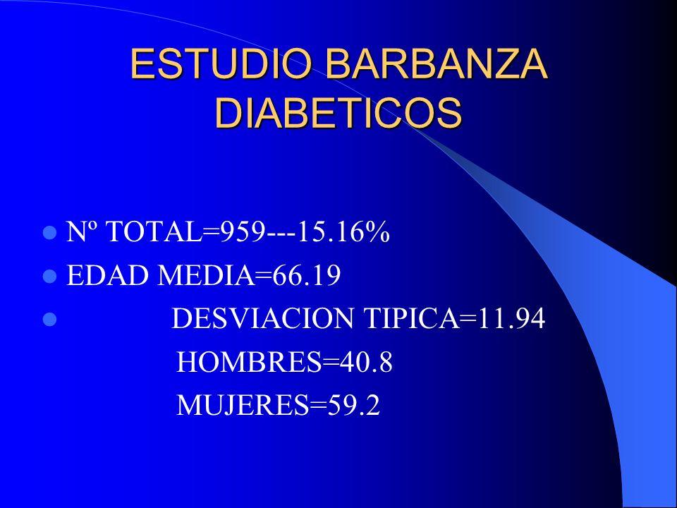 ESTUDIO BARBANZA DIABETICOS CON CARDIOPATIA CARDIOPATIA ISQUEMICA =114---11.9% ARRITMIAS 89----9.3% INSUFICIENCIA CARDIACA 65----6.8% FIBRILACION AURICULAR 62----6.6% VALVULOPATIA 13----1.4%