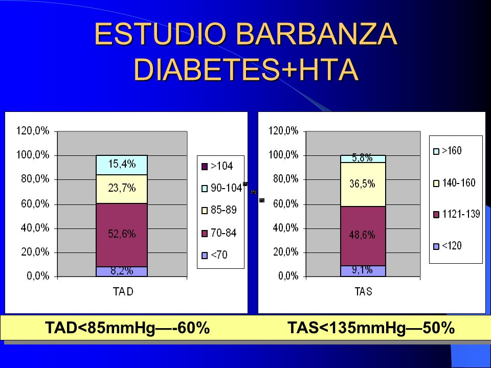 ESTUDIO BARBANZA DIABETES+HTA TAD<85mmHg-60% TAS<135mmHg50%
