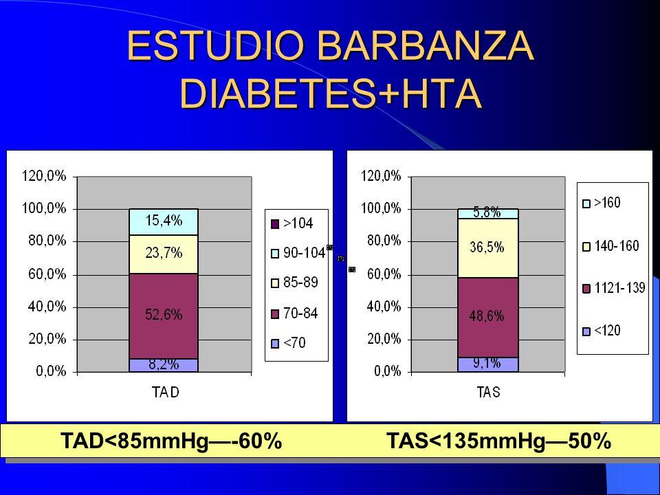 ESTUDIO BARBANZA TRATAMIENTOS DIABETICOS D+HTA ALFABLOQUEANTES------------------3%----------------------3.9% ANTIAGREGANTES------------------21.4%-------------------26.3% ANTIARRITMICOS--------------------3.1%----------------------4.5% ANTICOAGULANTES------------------3%-----------------------3.9% ARAII--------------------------------------7.1%---------------------11.6% ARAII+HCTZ----------------------------0.8%----------------------1.3% ANTIDIABETICOS ORALES-------61.4%---------------------61.1% BETABLOQUEANTES-----------------7.2%----------------------10% CALCIOANTAGONISTAS-----------19.2%--------------------28.2% DIGITALICOS----------------------------7.4%----------------------9.5% DIURETICOS----------------------------14.3%--------------------20.8% HIPOLIPEMIANTES-------------------29.9%----------------------35% IECAs--------------------------------------30.1%-------------------46.1% IECAs+HCTZ------------------------------5.8%---------------------9.7% INSULINA--------------------------------15.1%--------------------13.2% NITRATOS---------------------------------9.6%--------------------12.9%