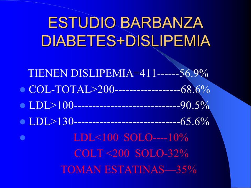 ESTUDIO BARBANZA DIABETES+DISLIPEMIA TIENEN DISLIPEMIA=411------56.9% COL-TOTAL>200------------------68.6% LDL>100-----------------------------90.5% LDL>130-----------------------------65.6% LDL<100 SOLO----10% COLT <200 SOLO-32% TOMAN ESTATINAS35%