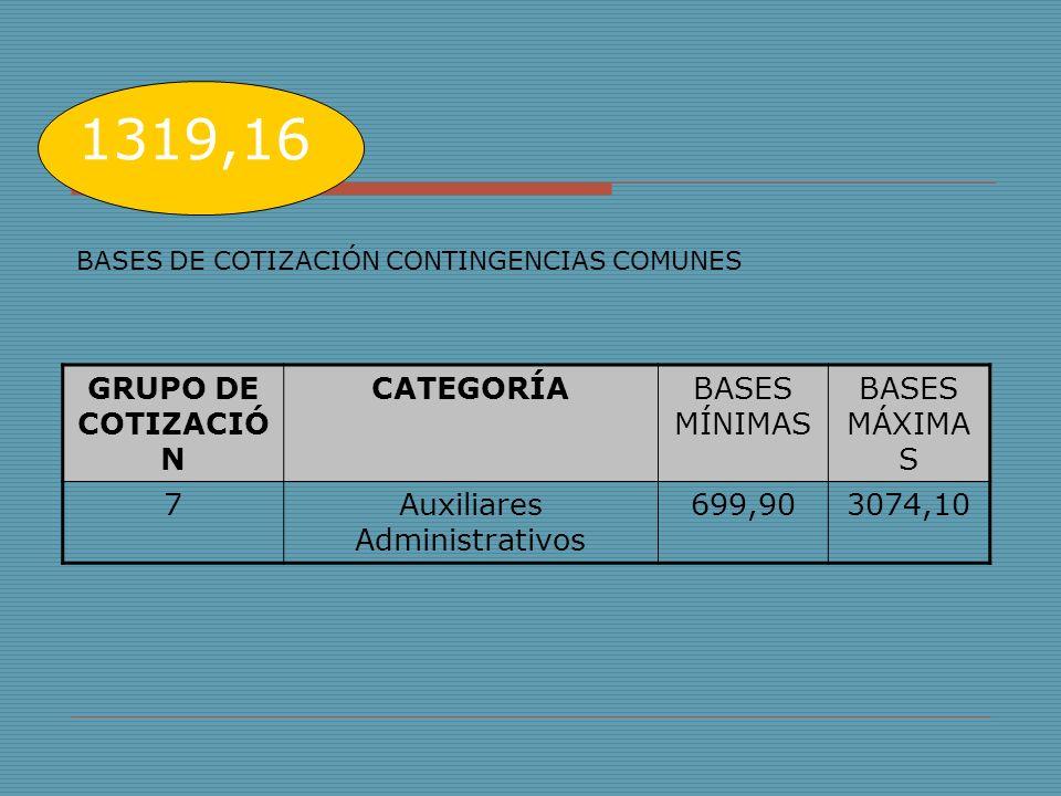 1319,16 BASES DE COTIZACIÓN CONTINGENCIAS COMUNES GRUPO DE COTIZACIÓ N CATEGORÍABASES MÍNIMAS BASES MÁXIMA S 7Auxiliares Administrativos 699,903074,10