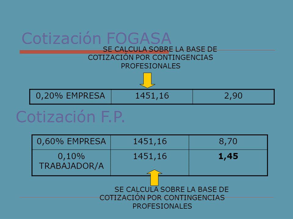 Cotización FOGASA 0,20% EMPRESA1451,162,90 SE CALCULA SOBRE LA BASE DE COTIZACIÓN POR CONTINGENCIAS PROFESIONALES Cotización F.P. 0,60% EMPRESA1451,16